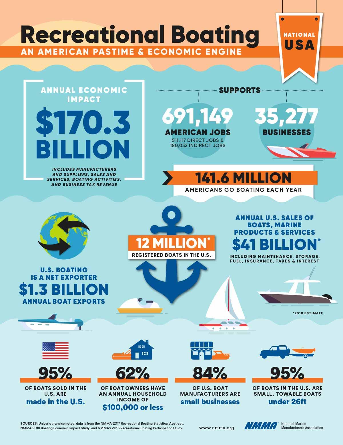 Economic Impact of Recreational Boating infographic